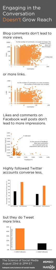 La Conversation Sur Les Médias Sociaux N'augmente Pas La Portée [Etude] | A l'ère du webmarketing. | Scoop.it