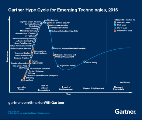 3 Trends Appear in the Gartner Hype Cycle for Emerging Technologies, 2016 - Smarter With Gartner | Internet of Things & Innovation | Scoop.it