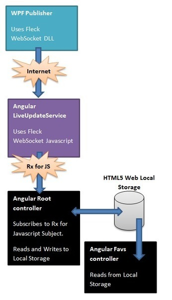 Angular.js example application - CodeProject | connectedcity | Scoop.it