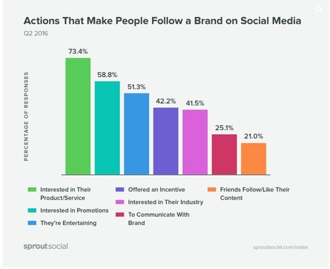 What makes people follow or unfollow a brand? | ClickZ | Digital Marketing Strategy | Scoop.it