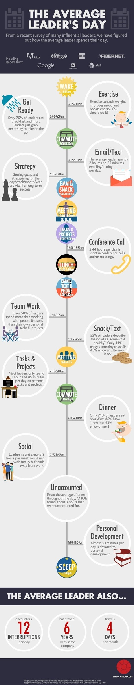 How Leaders Spend Their Time | Human Resources Leadership | Scoop.it