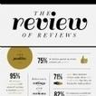 Infographie : De l'importance des avis consommateurs | CRM, fidélité | E-marketing | Scoop.it