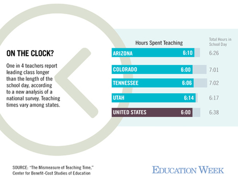 Do U.S. Teachers Really Teach More Hours? | Teacher Effectiveness Policy: What Parents Need to Know | Scoop.it