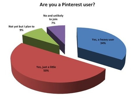 Pinterest & Marketing: Good or Bad? The Survey Results Are In!   Digital Marketing Power   Scoop.it