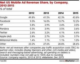17,73 milliards de dollars , + 83% pour la publicité mobile aux US en 2014   My Commun-IT   Scoop.it
