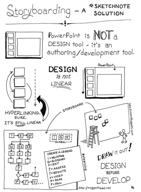 Storyboarding – A #Sketchnote Solution | LearnNuggets | Personal Knowledge Management | Scoop.it