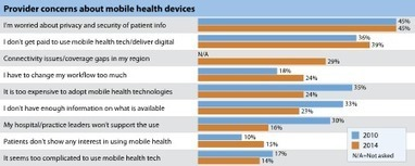 Healthcare Providers warming up to mobile health | Mobile Health: How Mobile Phones Support Health Care | Scoop.it