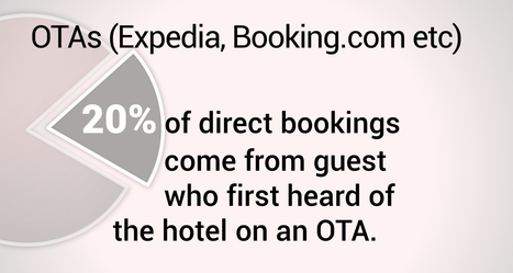 Hotel distribution – the simplified version | Xotelia - Channel manager for bed and breakfasts, villas, flats and chalets | Scoop.it