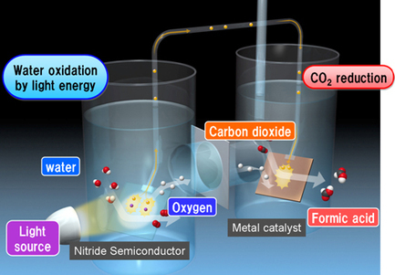 Panasonic develops highly efficient artificial photosynthesis system generating organic materials from carbon dioxide and water | Knowmads, Infocology of the future | Scoop.it