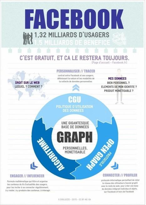 Réseaux sociaux : l'exemple de Facebook – SEANCE 1/2 | Culture de l'info et des médias en lycée | Pédagogie info-documentaire en CDI | Scoop.it