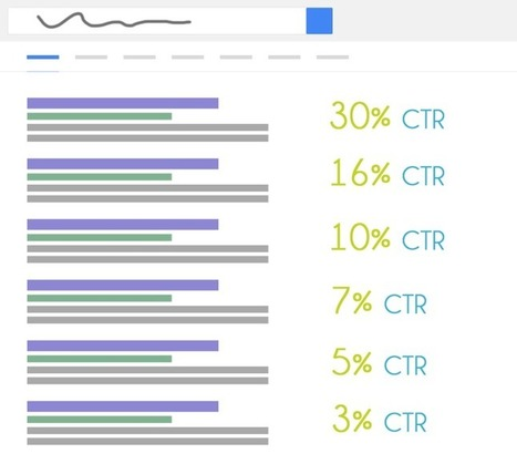 3 Ways to Reoptimize Underperforming Content | Content Strategy |Brand Development |Organic SEO | Scoop.it