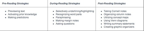 Explicit Adolescent Reading Instruction: Pre, During, Post | Reading & Writing at the Secondary Level | Scoop.it