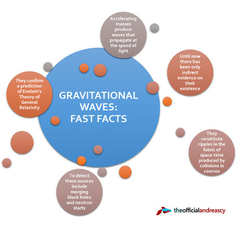 Einstein's Gravitational Waves Detected: A Breakthrough Discovery | Studying Teaching and Learning | Scoop.it