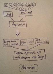 Combining HTML Hypermedia APIs and Adaptive Web Design | nodeJS and Web APIs | Scoop.it
