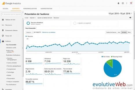 Suivez les statistiques détaillées de votre site internet avec Google Analytics - Actualités - evolutiveWeb.com | Actus de l'agence, infos et conseils en e-communication et entrepreunariat | Scoop.it