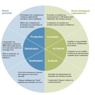 Médias sociaux : six compétences que tout dirigeant se doit de maîtriser | GovOnTheWeb2 | Scoop.it