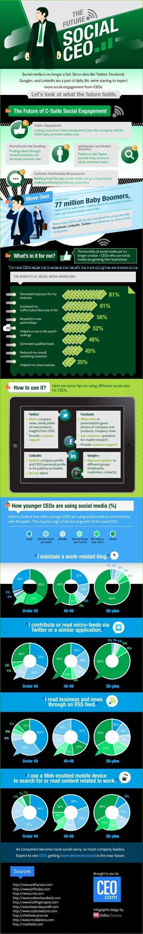 The Future Social CEO | Infographics | Scoop.it