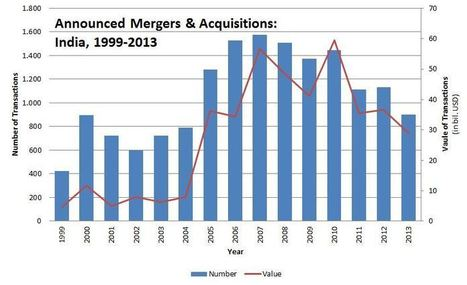 Mergers and Acquisitions in India - By edu CBA | INVESTMENT BANKING IN INDIA | Scoop.it