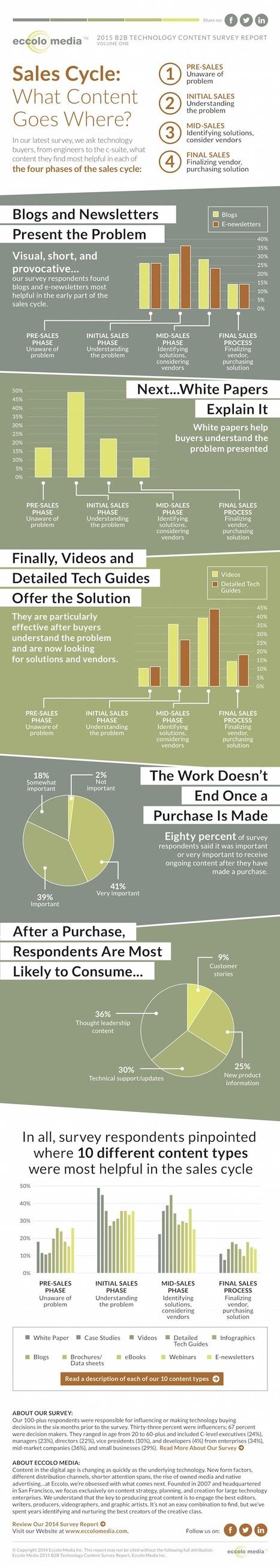 Los mejores tipos de contenido para cada etapa del ciclo de ventas B2B [Infografía] | Gestión de contenidos | Scoop.it