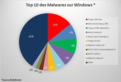 #Sécurité: Top 10 des #Malwares selon #Bitdefender   #Security #InfoSec #CyberSecurity #Sécurité #CyberSécurité #CyberDefence   Scoop.it