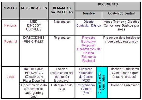 NIVELES DE LA PLANIFICACION CURRICULAR   Gestión curricular   Scoop.it