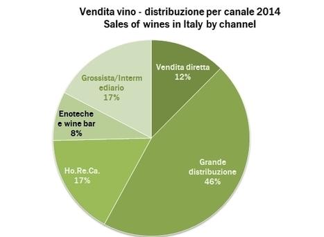 I canali di vendita del vino in Italia nel 2014 – indagine Mediobanca | Autour du vin | Scoop.it
