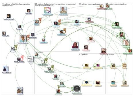 NodeXL Graph Gallery: Graph Details | Del PLE al MOOC | Scoop.it