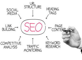 SEO Search Engine Marketing Services Manchester | Red Cow Media | SEO Manchester | Scoop.it