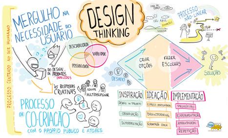 Baixe grátis livro sobre Design Thinking   Café puntocom Leche   Scoop.it