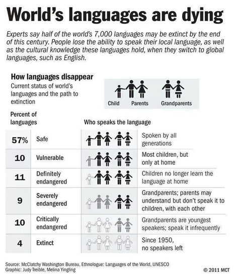 World's languages are dying | Quod natura non dat, Salmantica non praestat | Scoop.it