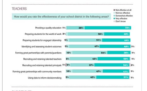 Gallup-EdWeek Poll: What Superintendents Really Think | Teacher Leadership Weekly | Scoop.it