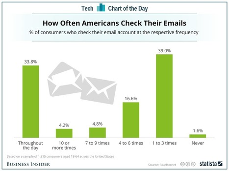 People either check email all the time, or barely at all | TalentCircles | Scoop.it