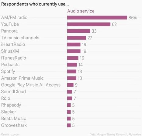 Streaming hasn't killed the radio star | innovation & disrupteneurship | Scoop.it
