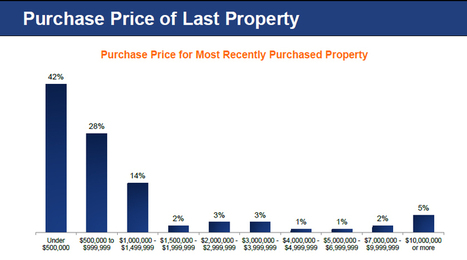 What Do Luxury Home Buyers Really Want? | Real Estate News | Scoop.it