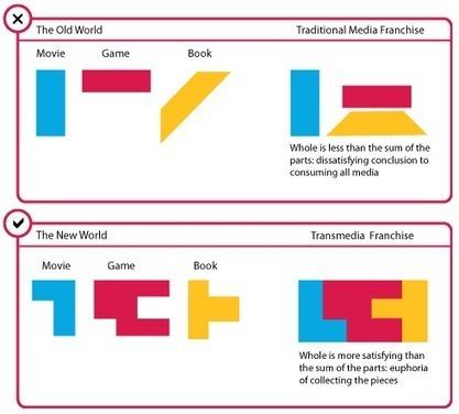 Narrativas Digitales (#ND) - Ejemplos de transmedia a la mano   SOBRE NARRATIVAS DIGITALES   Scoop.it