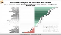 Which Industries Lead in Consumer Perception? | digitalNow | Scoop.it