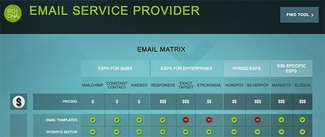 Choosing an Email Service Provider | Email deliverability | Scoop.it