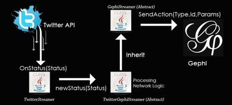 #Naoyun – Visualize Live Twitter Activity   #SNA #gephi   e-Xploration   Scoop.it