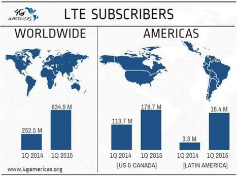 LTE subscriber base surges 151% in Q1 2015 to 653 mn: Ovum | Mobile TV around the world | Scoop.it