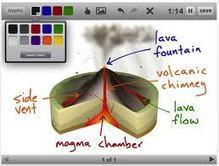 How iPads in the Classroom Enhance Learning | Instructional Technology Tools | Scoop.it
