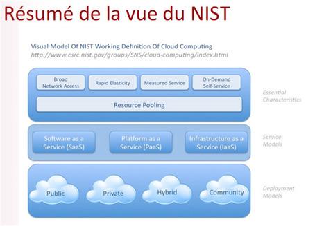 BestOf des ressources clés pour commencer avec la plateforme Windows Azure - MSDN Blogs | LdS Innovation | Scoop.it