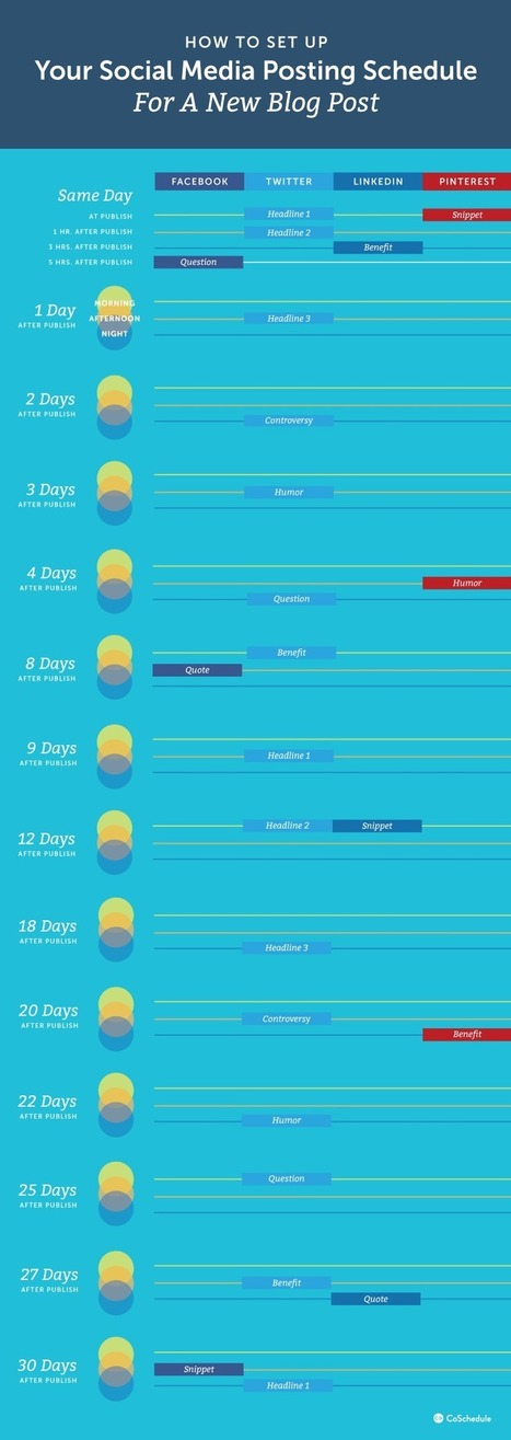Social Media Posting Schedule To Boost Traffic #infographic | MarketingHits | Scoop.it