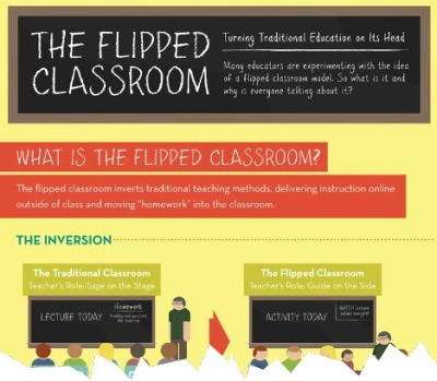¿Le damos la vuelta al aula…? The Flipped Classroom | Aprendizaje en red. El cambio de paradigma. | Scoop.it
