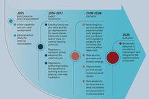 L'adoption massive de la blockchain est prévue pour 2025 | webmarketing coaching | Scoop.it