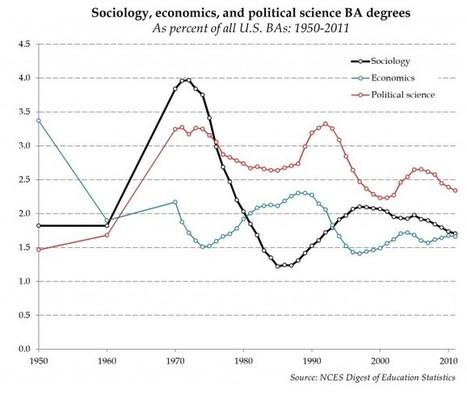 The triple crisis of sociology - Contexts | Sociologie du numérique et Humanité technologique | Scoop.it
