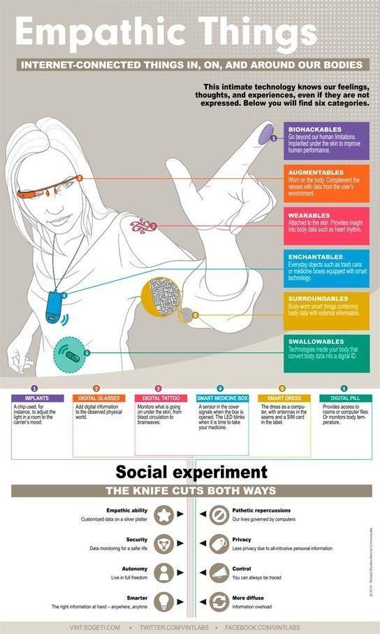 El cuerpo humano será el centro del 'Internet de las Cosas' (Infografía)