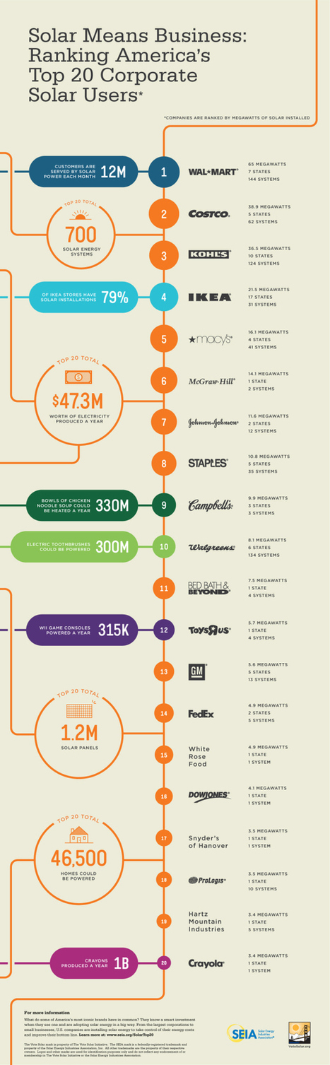 Top 20 Corporate Solar Business Users in America | Infographics | All Infographics | Scoop.it