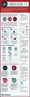 The Evolution Of The Search Engine - Infographic | Influence & Social Media | Scoop.it
