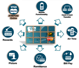 Mobile VAS (Value Added Services) added value into your Life! | Africa Telecoms reaching to the cloud | Scoop.it