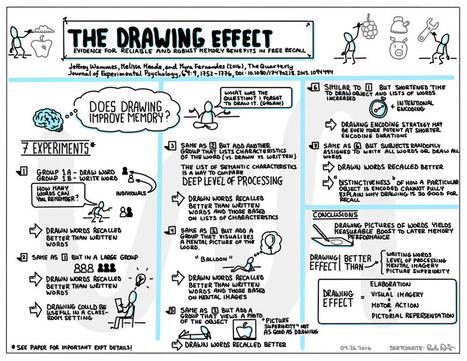 Heuristiquement: Mémorisation: l'effet de supériorité du dessin a été démontré | Medic'All Maps | Scoop.it